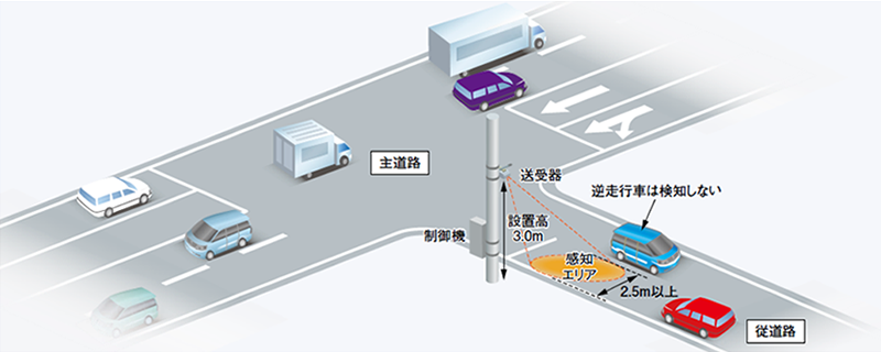 https://www.kyosan.co.jp/images/products/img_traffic04_04.png
